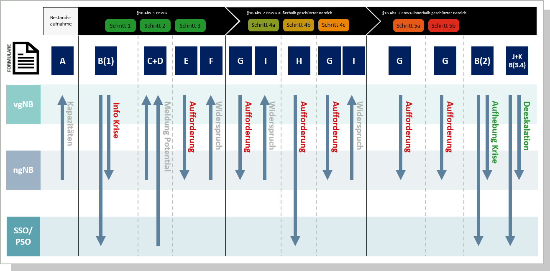 steps portal krisenvorsorge gas